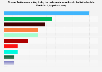 Twitter users voting in parliamentary elections the Netherlands 2017, by party