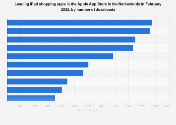 Leading iPad shopping apps in Apple App Store in the Netherlands 2019, by downloads