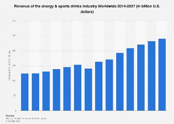 Sales value of energy drinks worldwide 2015-2020