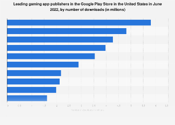 Leading gaming app publishers in the Google Play Store in the U.S. 2018, by downloads