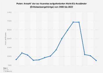 Anzahl zur Ausreise aufgeforderter Drittstaatsangehörige in Polen bis 2016