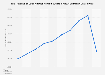 Qatar Airways' total revenue 2011-2018