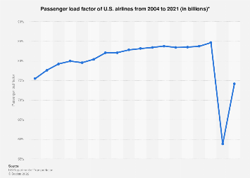 U.S. airlines - passenger load factor 2004-2017