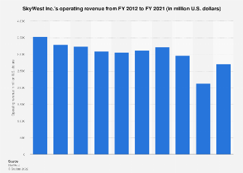 SkyWest - operating revenue 2012-2017