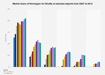 Market share of Norwegian Air Shuttle 2007-2016, by airport