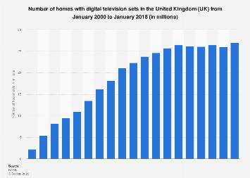 Digital TV ownership in households in the UK 2000-2017