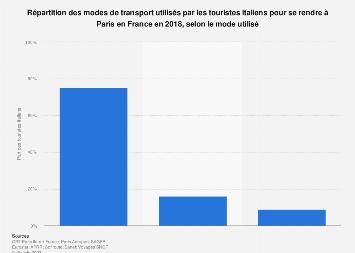 Modes de transport choisis par les touristes italiens pour se rendre à Paris 2018