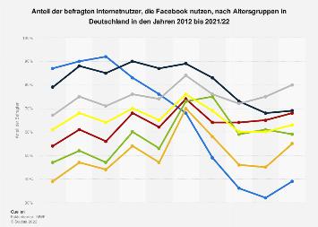 Umfrage zur Nutzung von Facebook nach Altersgruppen in Deutschland 2017