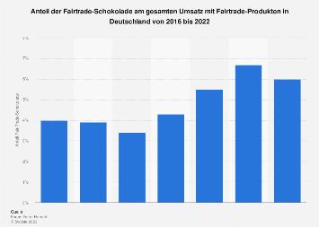 Anteil nachhaltig erzeugten Kakaos in den in Deutschland verkauften Süßwaren 2017