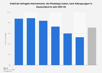 Umfrage zur Nutzung von WhatsApp nach Altersgruppen in Deutschland 2017