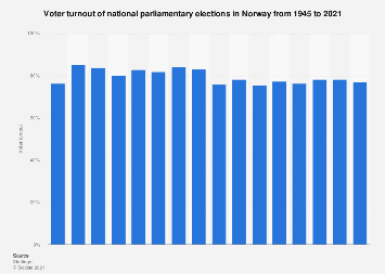 Voter turnout of national parliamentary elections in Norway 1945-2017
