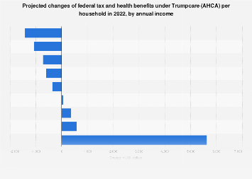 Tax and health benefits changes under Trumpcare (AHCA) per household by income 2022