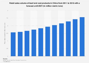 Retail sales volume of beef and veal products China 2011-2020