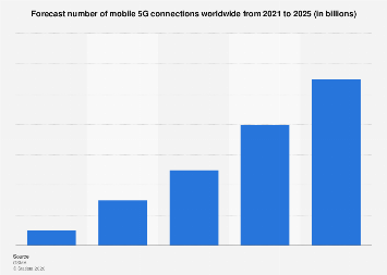 5G mobile connections worldwide 2021-2025