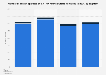 Aircraft fleet by type - LATAM Airlines 2015-2018