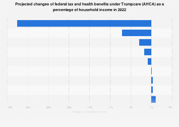 Tax and health benefits changes under Trumpcare (AHCA) as household income share 2022