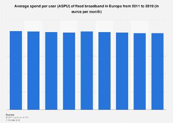 Fixed broadband: ARPU development in Europe 2008-2017