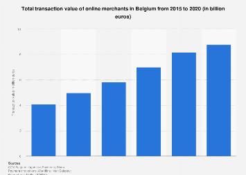 Transaction value of online merchants in Belgium 2015-2017