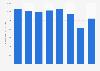Passenger revenue of SkyWest 2014-2018