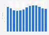 Accroissement démographique de la Liechtenstein 2005-2017