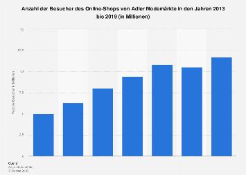 Anzahl der Website-Besucher des Adler Online-Shops bis 2017