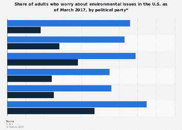American worries about environmental issues by political party 2017