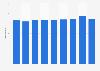 Nombre de fabricants autrichiens de meubles de cuisine 2008-2016