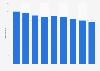 Nombre de fabricants finlandais de meubles de cuisine 2008-2016