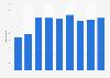 Nombre de fabricants croates de meubles de cuisine 2008-2016
