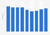 Nombre de fabricants hongrois de meubles de cuisine 2008-2016