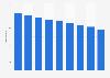 Nombre de fabricants norvégiens de meubles de cuisine 2008-2016