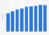 Nombre de fabricants slovènes de meubles de cuisine 2008-2016
