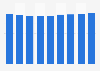 Nombre de fabricants britanniques de meubles de cuisine 2008-2016