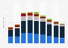 Frontier Communications revenue by segment 2014-2017