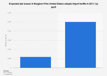 Expected job losses in Belgium if the US adopts import tariffs 2017, by tariff