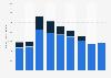Frontier Communications number of video/broadband subscribers 2014-2018
