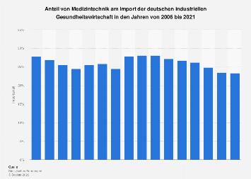 Anteil von Medizintechnik am Gesamtimport der deutschen Gesundheitswirtschaft 2016