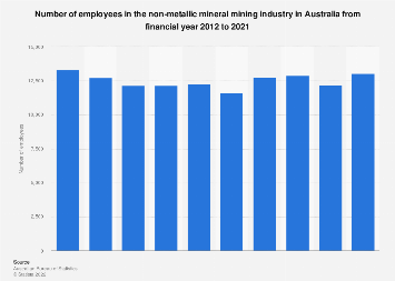 Employees in the nonmetallic mineral mining industry Australia FY 2012 - FY 2018