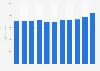 Global revenue of John Wiley & Sons Inc. 2012-2019