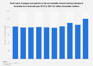 Value of earnings in nonmetallic mineral mining industry Australia FY 2012-FY 2018