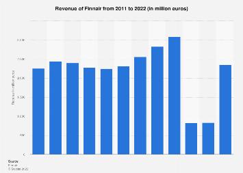 Annual revenue of Finnair 2008-2017