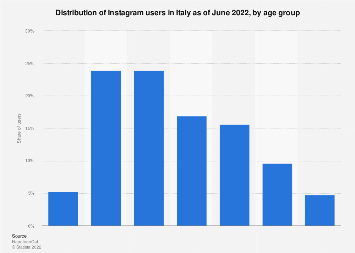Italy: number of Instagram users 2016, by age