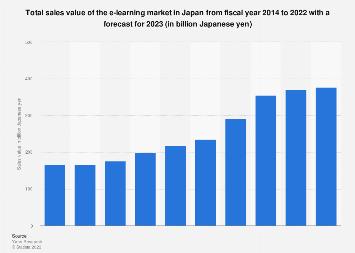 E-learning market size in Japan FY 2012-2018