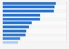 Anzahl der Mitarbeiter in Betriebsrestaurants in Eigenregie in Deutschland 2015