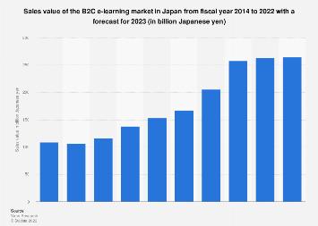 B2C e-learning market size in Japan FY 2012-2018
