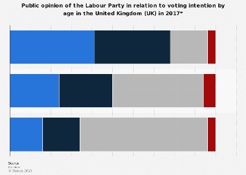 Labour Party: voting intention of public in the UK 2017, by age