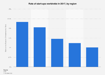 Start-ups rate worldwide, by region 2017