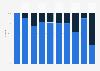 Race distribution of Oscar-winning directors in the U.S. 2014