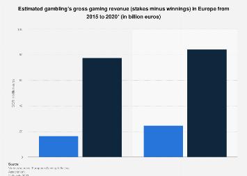 Europe: forecast of gambling's gross gaming revenue 2015-2020
