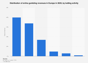 Europe: distribution of online gambling in 2015, by type